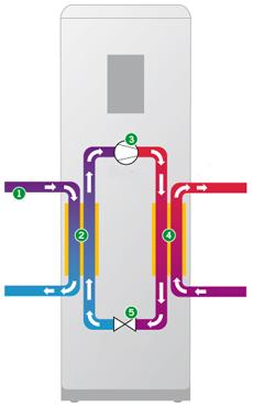 Förklaring på hur en värmepump fungerar från Thermia Värmepumpar